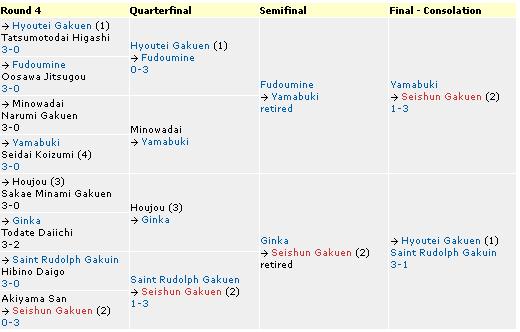 Tokyo Prefectural Tournament