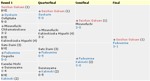 Tokyo District Preliminary Tournament