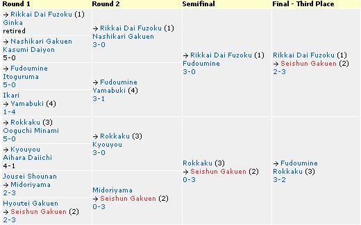 Kanto Regional Tournament