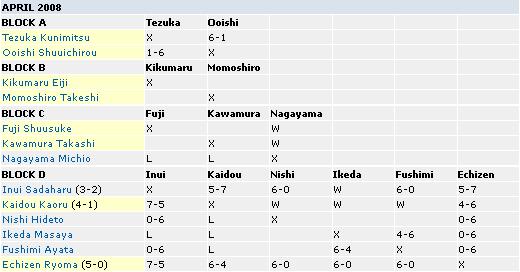 Ranking Tournament