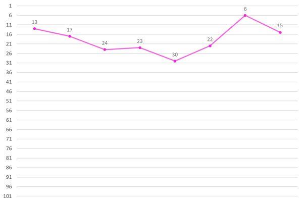 Kim Sohee Ranking Graph.jpg