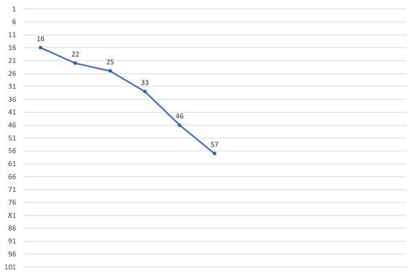 Han Gichan Produce X 101 Ranking Chart.png