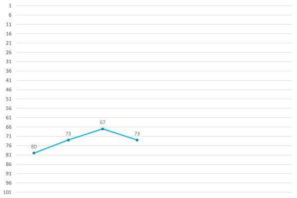 Yoon Yongbin Ranking Graph.jpg