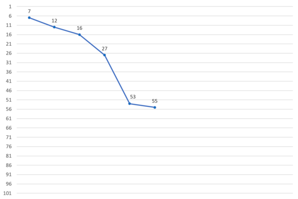 Lee Eugene Produce X 101 Ranking Chart.png
