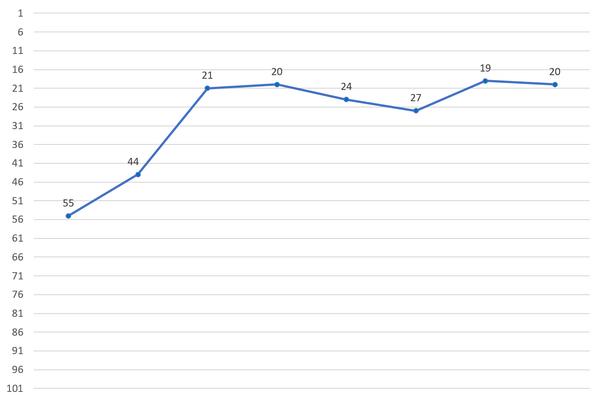 Tony Produce X 101 Ranking Chart.png