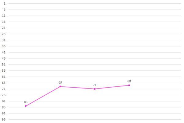 Park Chanju Ranking Graph.jpg