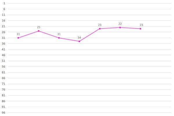 Kim Doah Ranking Graph.jpg