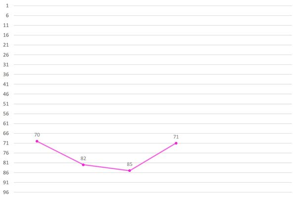 Park Minji Ranking Graph 1.jpg