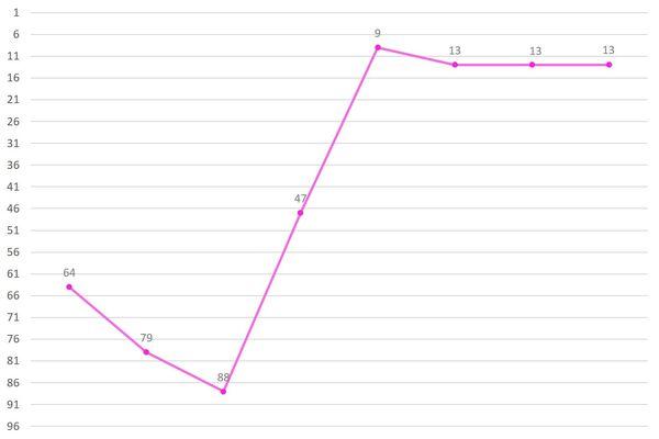 Han Chowon Ranking Graph.jpg
