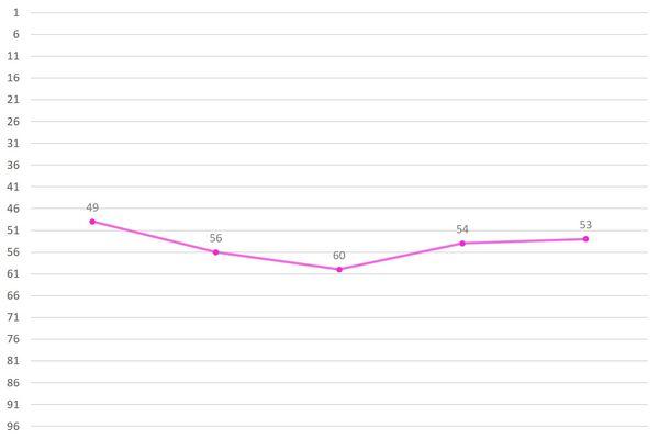 Park Minji Ranking Graph 2.jpg