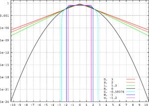 Standard symmetric pdfs logscale.png