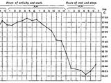 Animal body temperature