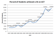 ACT-36-1997 to 2011
