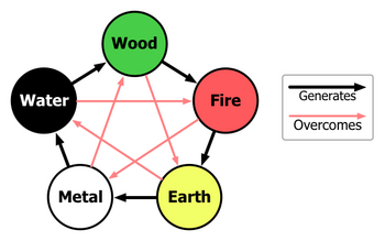 Interactions of Five Chinese Elements.png