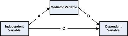 A simple statistical mediation model.