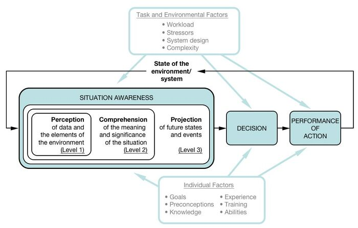 Endsley's model of SA and factors affecting it