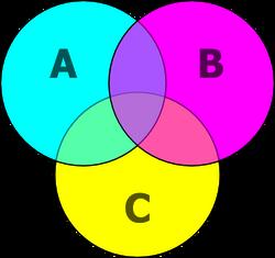 Venn diagram cmyk.png