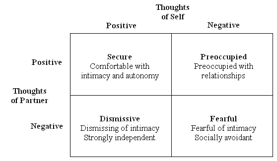 Four category model of adult attachment proposed by Bartholomew and Horowitz, 1991