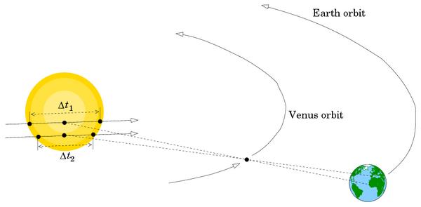 Measuring Venus transit times to determine solar parallax