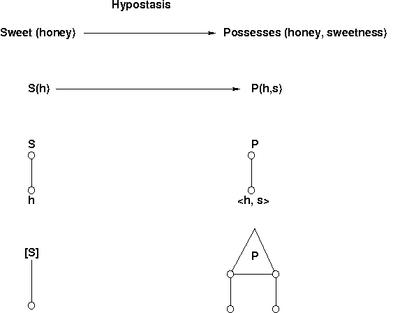 Hypostasis-diagram.png