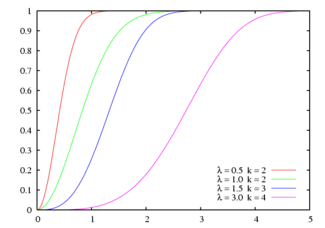Cumulative distribution function