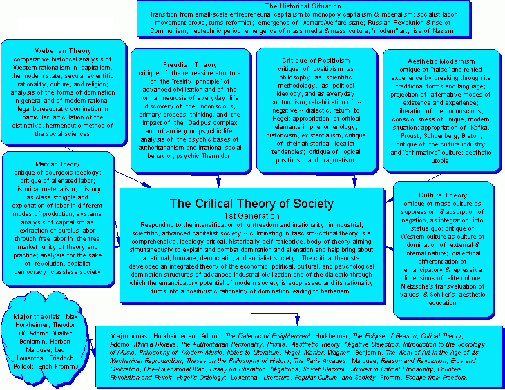 Critical theory ideas