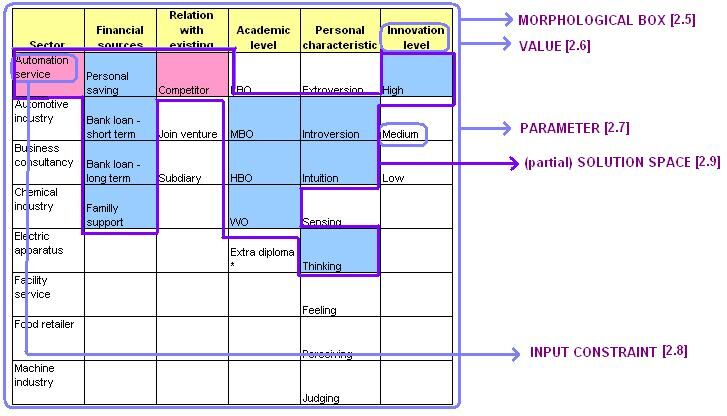 Figure 2: Morphological analysis concepts introduction.
