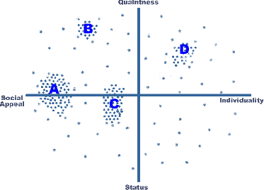Cluster analysis (in marketing)