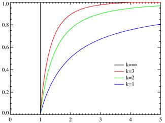 Pareto cumulative distribution functions for various α