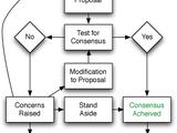 Consensus decision-making