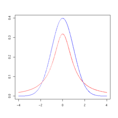 T distribution 1df.png