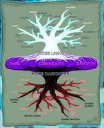Chronicler tree