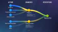 Reputation System 2