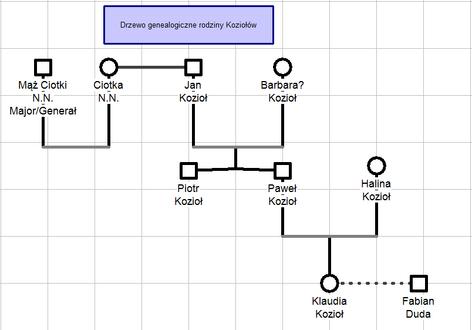Drzewo gen Kozioł-0.png