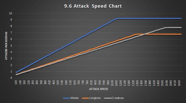 AttackSpd Plateaus 2.jpg