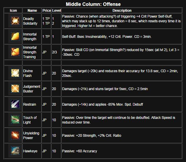 Mercenary skills table middle column.png