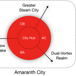 Amaranth City