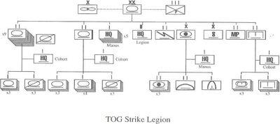 TOG Strike Legion Organization.jpg
