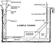 Trompe compressor harness-hydro.jpg
