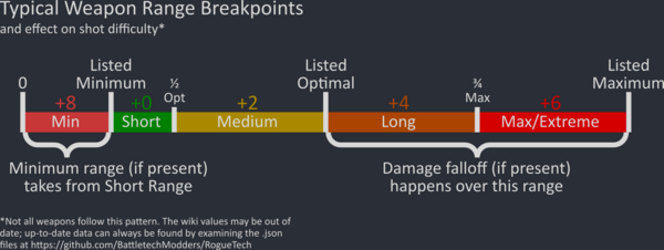 Infographic showing typical range breakdown.
