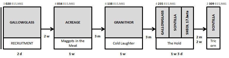 Timeline 40k SANDMEN-v4.jpg