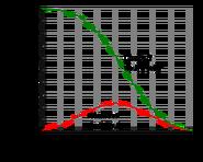 FUDGE 4dF probability