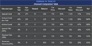 FERRARI F8 TRIBUTO Discount Comparison Table