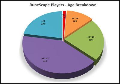 RuneScape Players Age Breakdown.jpg