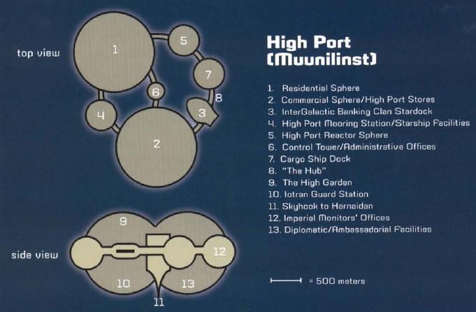 Космический центр «Верхний порт»