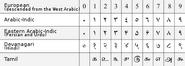 397px-Arabic numerals-en svg