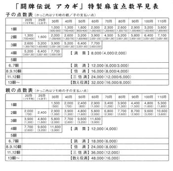Mahjong scoring table in Japanese