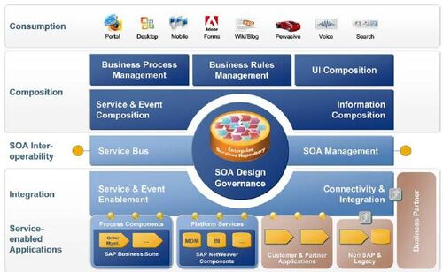 Architectuur SAP.JPG