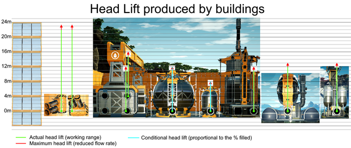 Head lift produced by various buildings