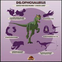 Dilophosaurus Data Chart